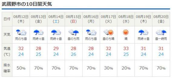 8/12-20 天気予報